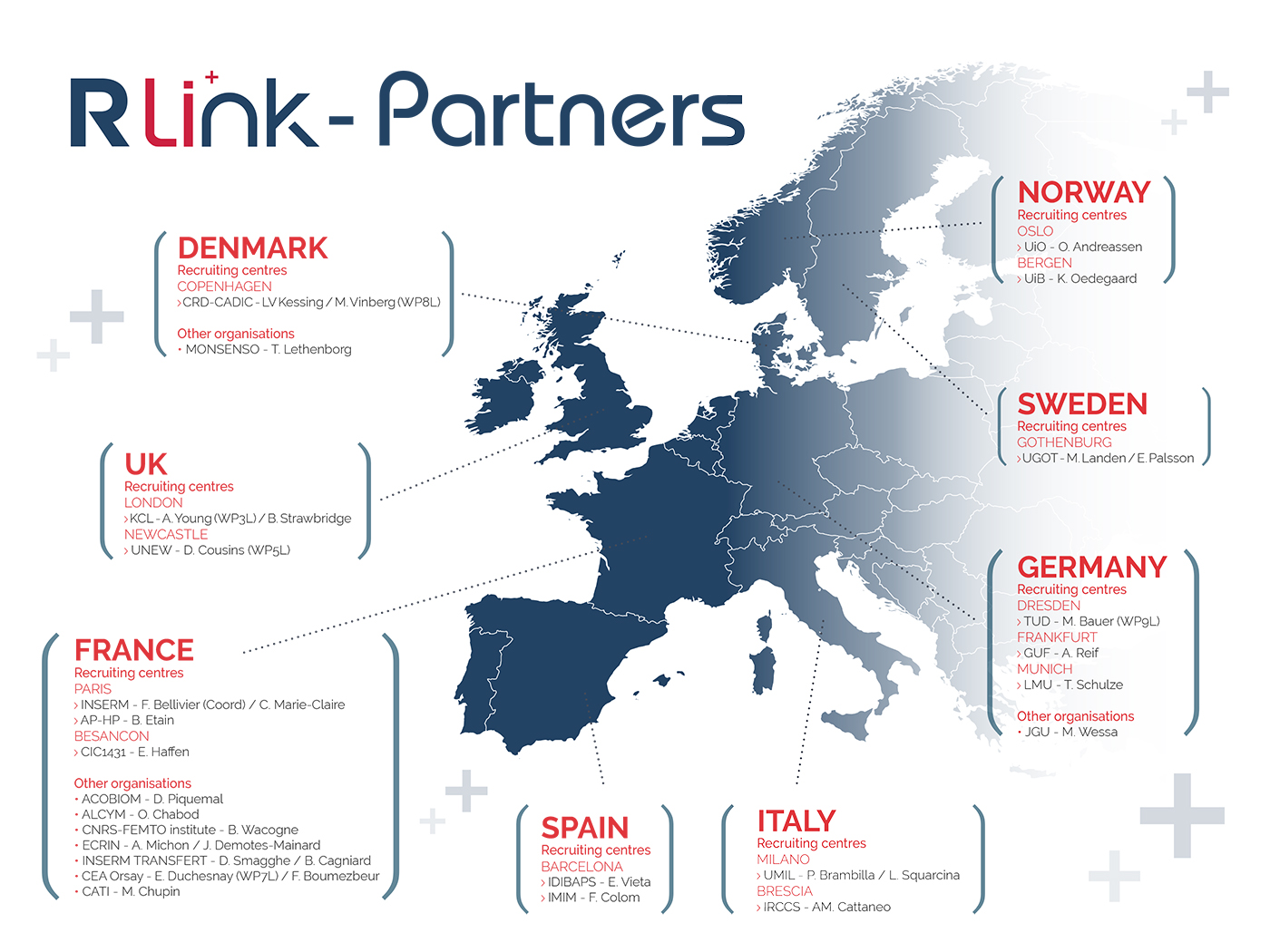 R-LiNK Partners